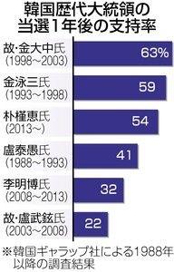 【韓国ギャラップ社世論調査】朴政権1年 支持率は54%と高支持率維持 積極外交を国民評価