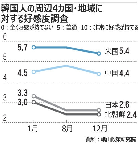 【日韓】韓国人の日本に対する好感度、北朝鮮と同程度に悪化