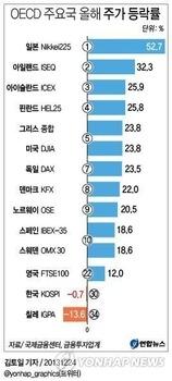 【画像】OECDが主要国経済好調国を発表→日本が圧倒的1位復活させた男「安倍首相」!韓国、最下位圏!失敗したパクノミクスwww