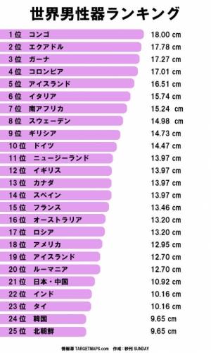 2013年度版「男性性器サイズ」世界ランキング!