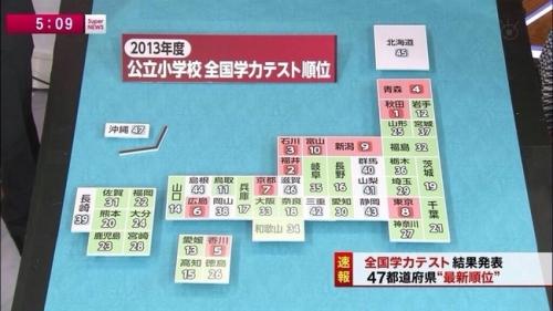 【画像】滋賀県の学力wwww