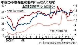 【\(^o^)/】資産のほとんどを不動産にぶっ込む中国人wwwwwwww