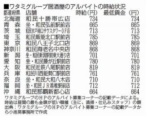【労働環境】ワタミの居酒屋、13都道府県の店舗で「募集時給が最低賃金と同額」