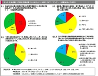 【政治】消費税増税、 niconicoの世論調査に10万人が回答内閣支持激減
