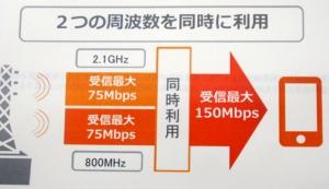 auが今夏、受信最大150Mbpsを実現する技術を導入!