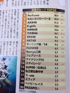 2014年2月タレントパワーランキング1位Perfume 2位ももクロ 3位AKB48 4E-girls 5NMB48