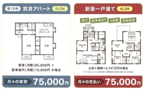 【賃貸vs持ち家】月10万円の家を一生借りると9030万円かかる←持ち家の方が得じゃね?