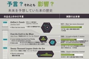 SF小説が予言した未来の科学技術が実現したケースを時系列で見ることができるイラスト図