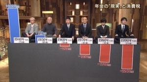 日本の年金制度酷すぎワロタwwww